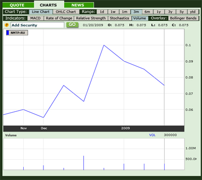 Share Price Chart 3M: NMTP