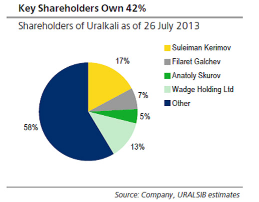 key_shareholders_uralkali