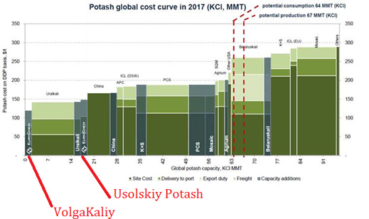 potash_global_cost