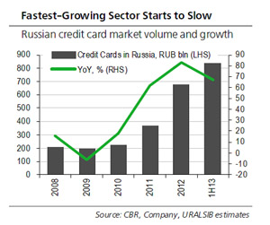 credit_card_market