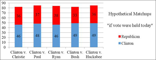 clinton_graph