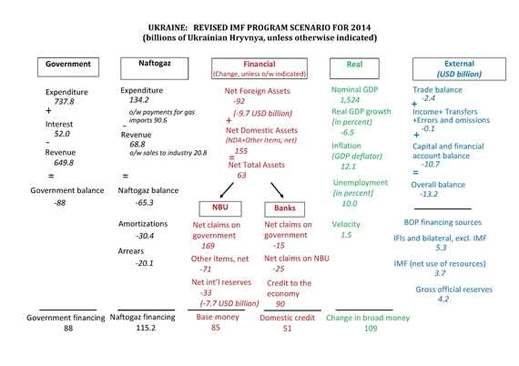 Ukraine_Revised_IMF