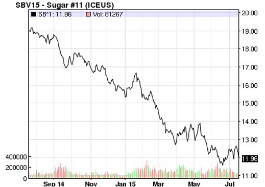 SUGAR PRICE TRAJECTORY, GLOBAL, ONE YEAR